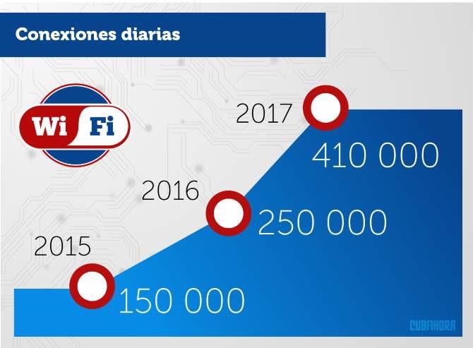 Wifi cubano en números