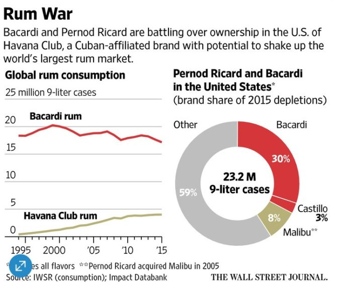 Bacardi, Pernod spar over rights to Havana Club name - News from Havana