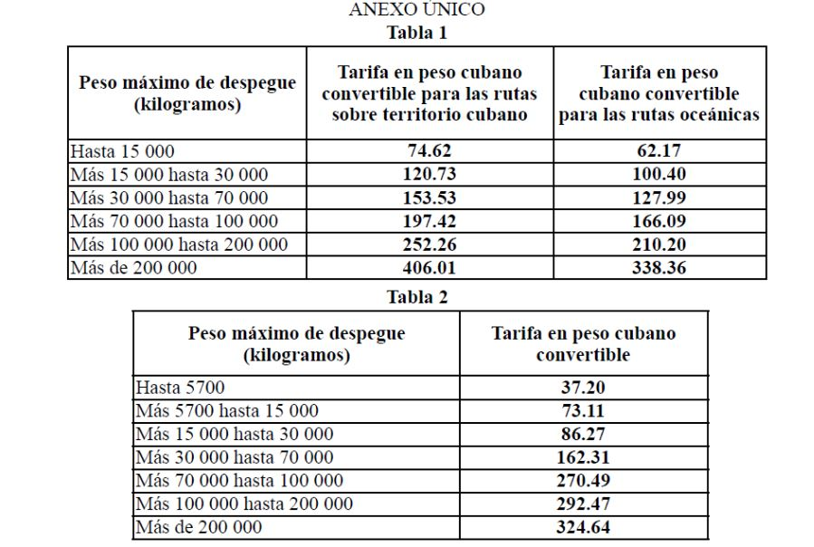Higher tariffs for landing and parking of airplanes in Havana