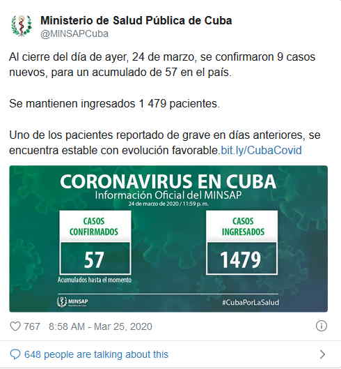 Update: 57 infected by coronavirus in Cuba
