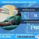 Cuba reporta un total de mil 923 recuperados de la Covid-19