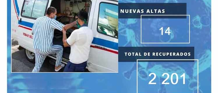 Cuba's recoveries from Covid-19 rise to 2,201, 94.4% of all cases
